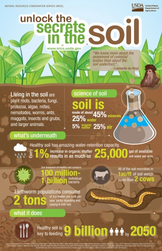 Secrets of soil health photo and infographic